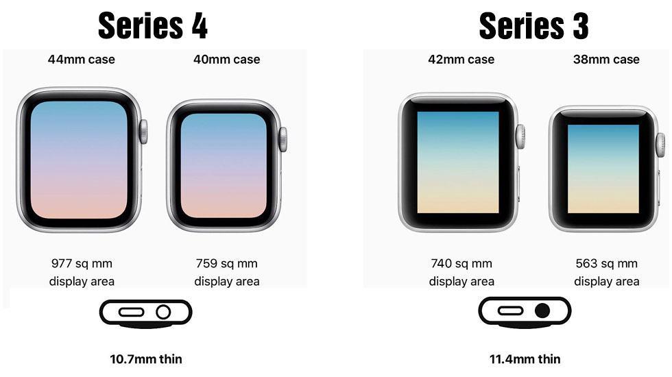 So sánh Apple Watch Series 4 và Apple Watch Series 3
