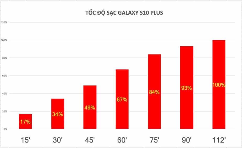 đánh giá samsung galaxy s10 và s10 plus