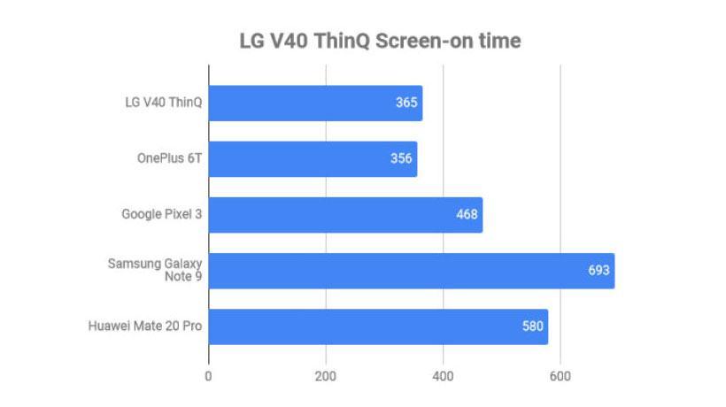 Pin V40 ThinQ