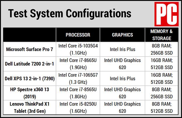 Các thiết bị so sánh với Surface Pro 7