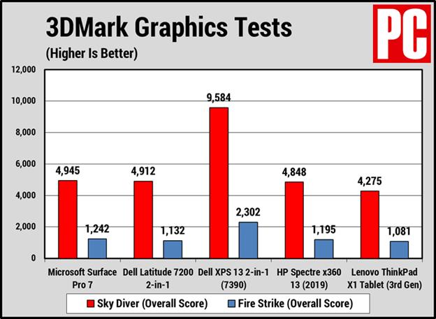 Kết quả 3DMark của Surface Pro 7