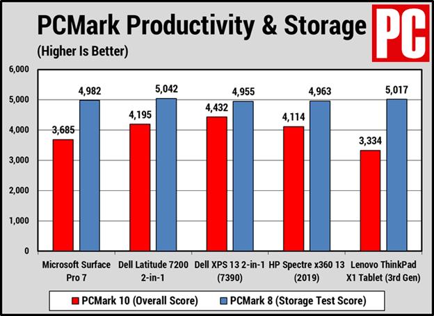 Kết quả PCMark của Surface Pro 7