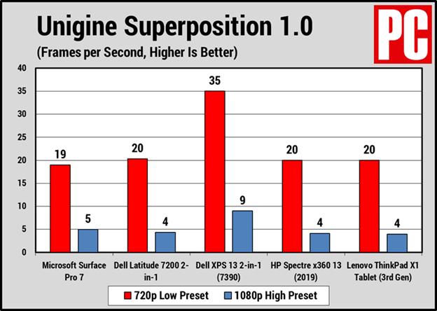 Đánh giá surface pro 7 về hiệu năng