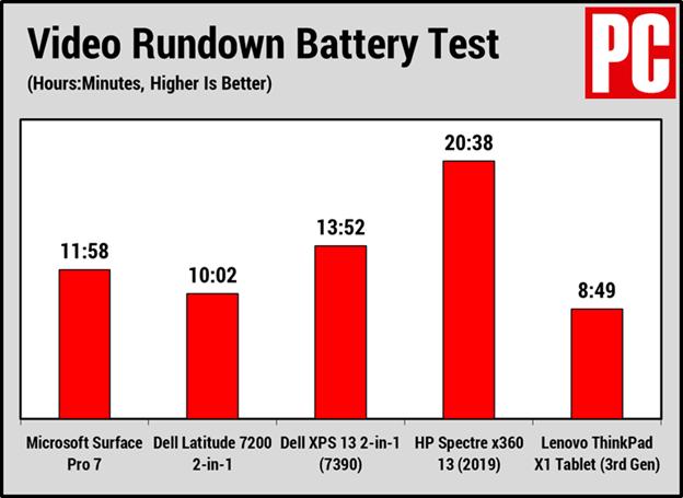 Kiểm tra thời lượng pin Surface Pro 7