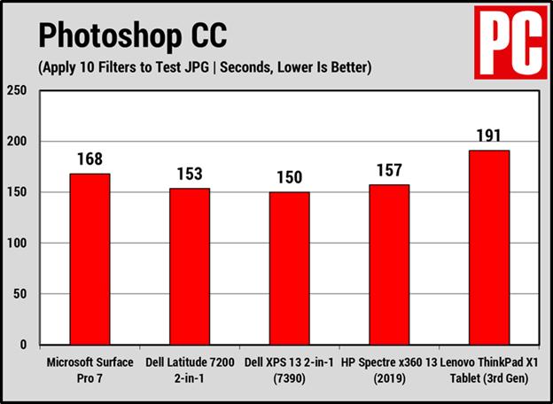 Kết quả xử lý Photoshop Surface Pro 7