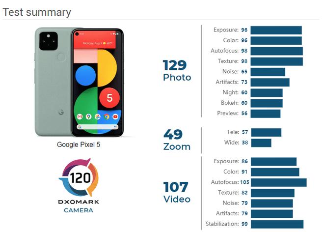 Đánh giá Google Pixel 5 - Tiếp nối Series trở thành đối thủ của Apple 2